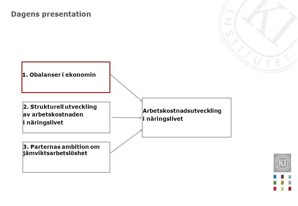 Dagens presentation 2. Strukturell utveckling av arbetskostnaden i näringslivet 1.