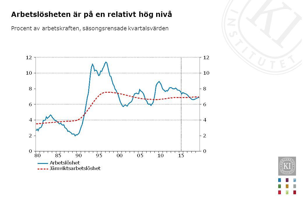 Arbetslösheten är på en relativt hög nivå Procent av arbetskraften, säsongsrensade kvartalsvärden