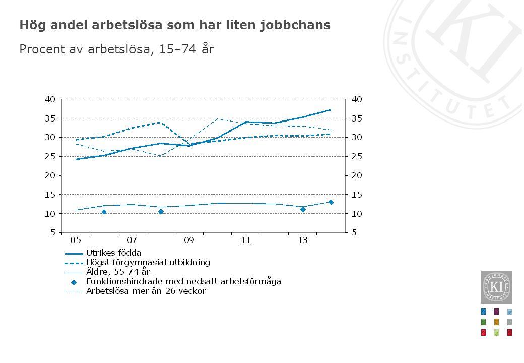 Hög andel arbetslösa som har liten jobbchans Procent av arbetslösa, 15–74 år