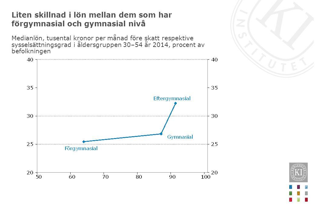 Liten skillnad i lön mellan dem som har förgymnasial och gymnasial nivå Medianlön, tusental kronor per månad före skatt respektive sysselsättningsgrad i åldersgruppen 30–54 år 2014, procent av befolkningen