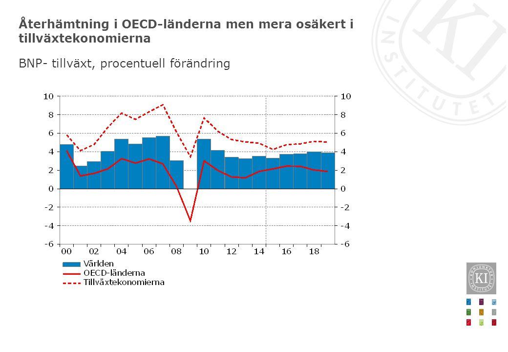 Återhämtning i OECD-länderna men mera osäkert i tillväxtekonomierna BNP- tillväxt, procentuell förändring