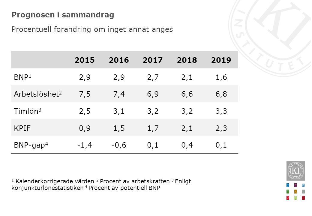 Prognosen i sammandrag 20152016201720182019 BNP 1 2,9 2,72,11,6 Arbetslöshet 2 7,57,46,96,66,8 Timlön 3 2,53,13,2 3,3 KPIF0,91,51,72,12,3 BNP-gap 4 -1,4-0,60,10,40,1 Procentuell förändring om inget annat anges 1 Kalenderkorrigerade värden 2 Procent av arbetskraften 3 Enligt konjunkturlönestatistiken 4 Procent av potentiell BNP