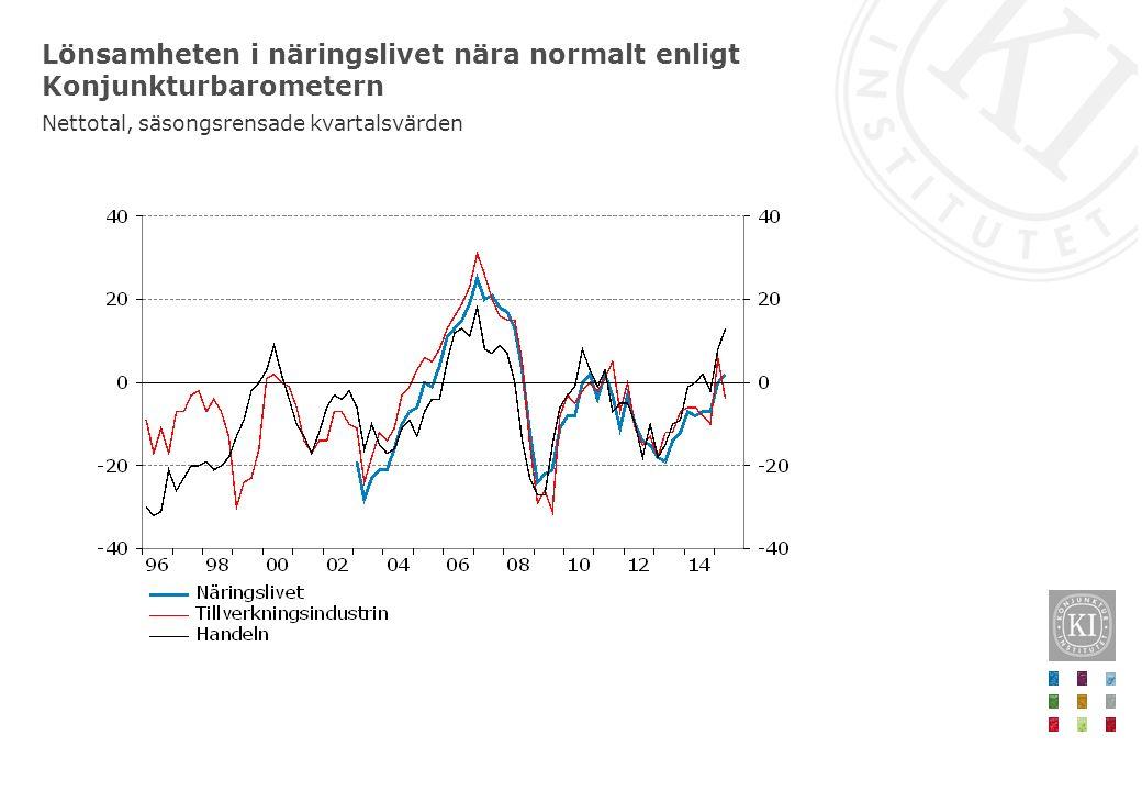Lönsamheten i näringslivet nära normalt enligt Konjunkturbarometern Nettotal, säsongsrensade kvartalsvärden