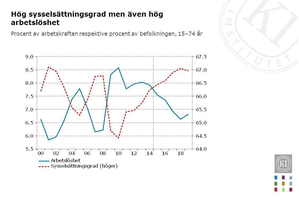 Hög sysselsättningsgrad men även hög arbetslöshet Procent av arbetskraften respektive procent av befolkningen, 15–74 år