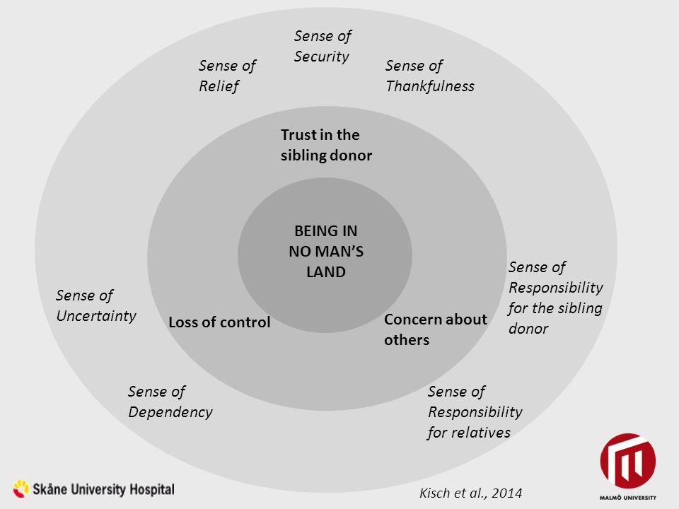Concern about others BEING IN NO MAN'S LAND Trust in the sibling donor Loss of control Concern about others Sense of Relief Sense of Security Sense of Thankfulness Sense of Uncertainty Sense of Dependency Sense of Responsibility for the sibling donor Sense of Responsibility for relatives Kisch et al., 2014