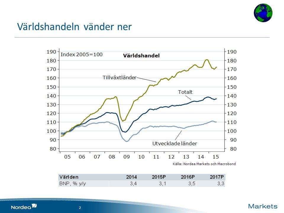 Farofyllda vägar – sammanfattning 13 Globala oroshärdar Bra i väst, sämre i öst Sverige går bra, riktigt bra Hushållens skulder fortsätter att öka Trots det ytterligare åtgärder från Riksbanken