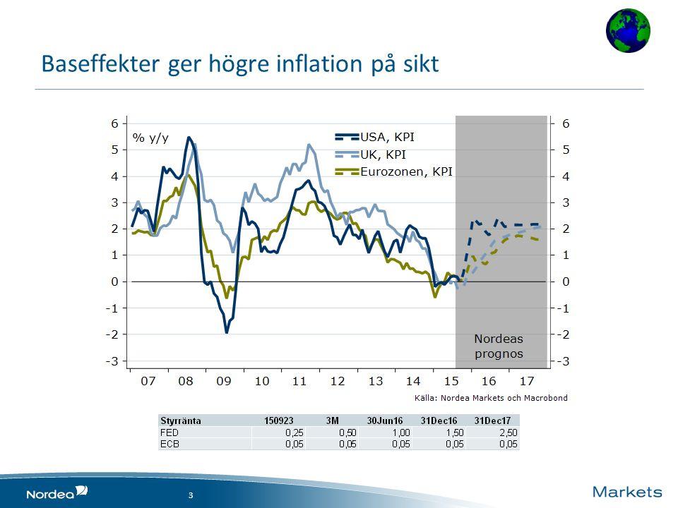 Baseffekter ger högre inflation på sikt 3