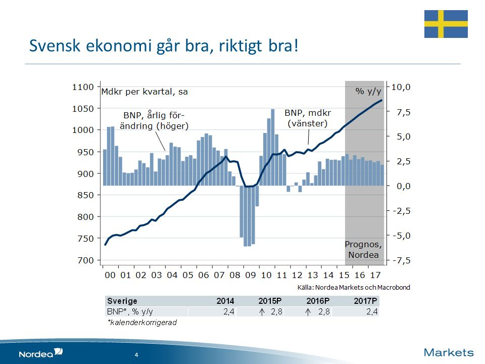 Svensk ekonomi går bra, riktigt bra! 4