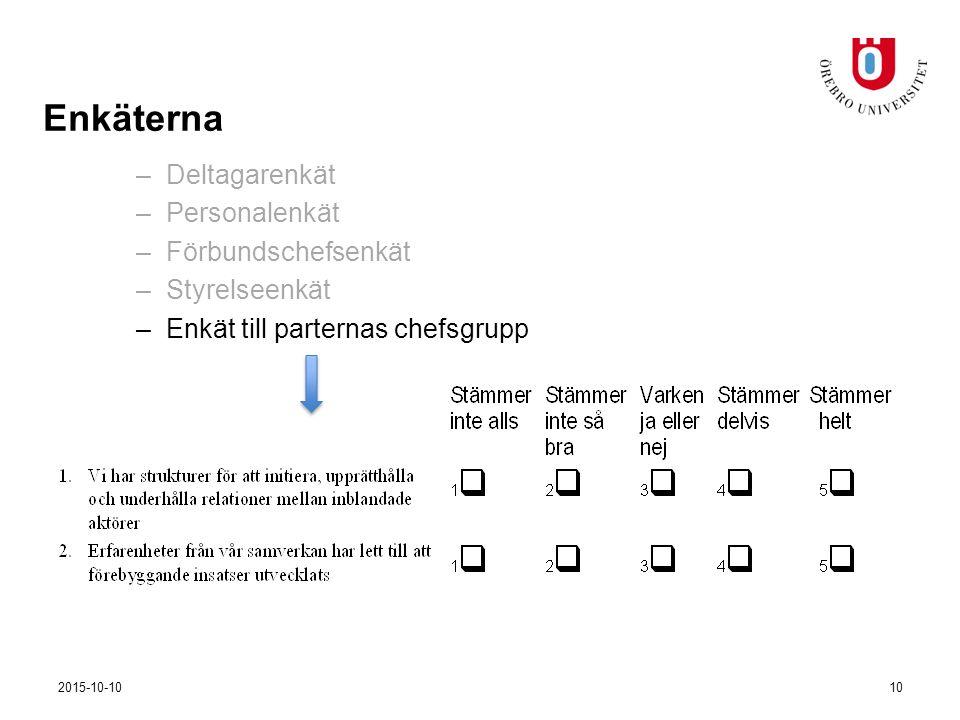 –Deltagarenkät –Personalenkät –Förbundschefsenkät –Styrelseenkät –Enkät till parternas chefsgrupp Enkäterna 2015-10-1010