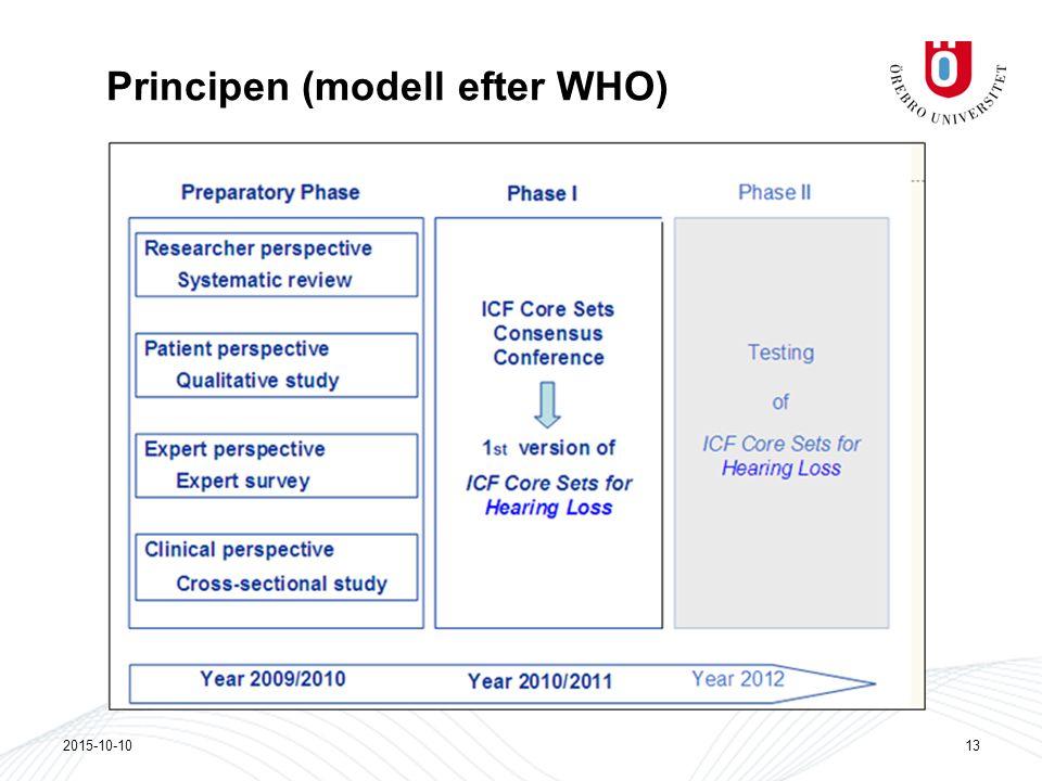 Principen (modell efter WHO) 2015-10-1013