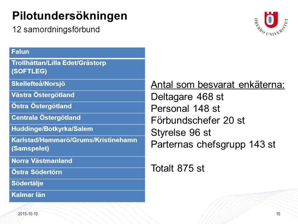 Pilotundersökningen 12 samordningsförbund 2015-10-1016 Falun Trollhättan/Lilla Edet/Grästorp (SOFTLEG) Skellefteå/Norsjö Västra Östergötland Östra Öst