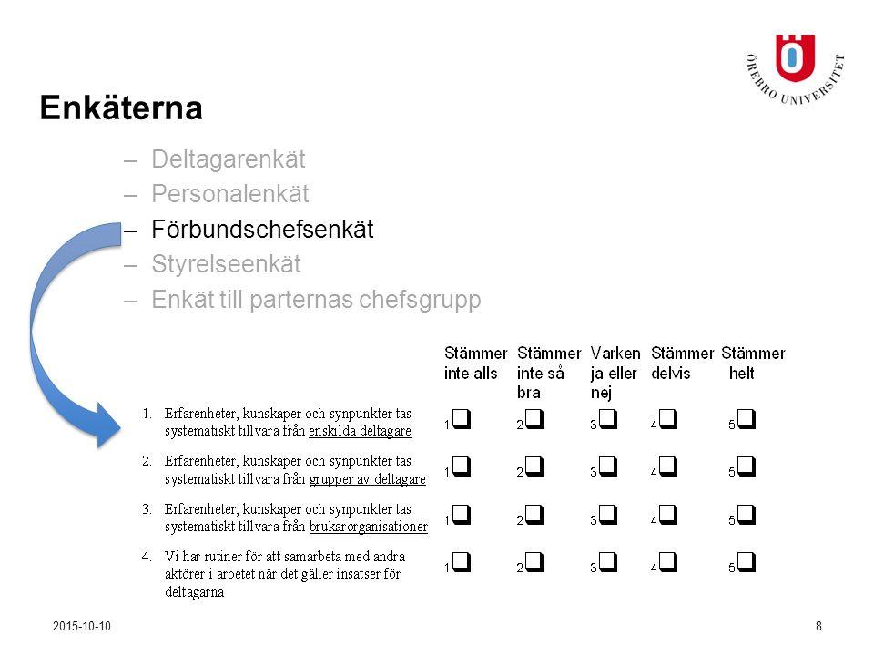 –Deltagarenkät –Personalenkät –Förbundschefsenkät –Styrelseenkät –Enkät till parternas chefsgrupp Enkäterna 2015-10-109