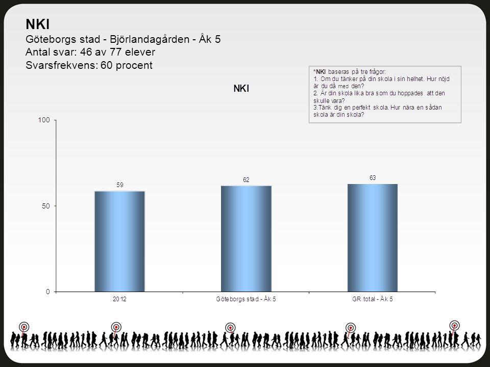 NKI Göteborgs stad - Björlandagården - Åk 5 Antal svar: 46 av 77 elever Svarsfrekvens: 60 procent