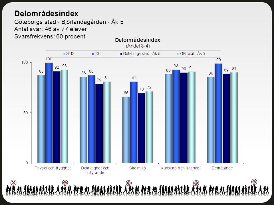 Delområdesindex Göteborgs stad - Björlandagården - Åk 5 Antal svar: 46 av 77 elever Svarsfrekvens: 60 procent