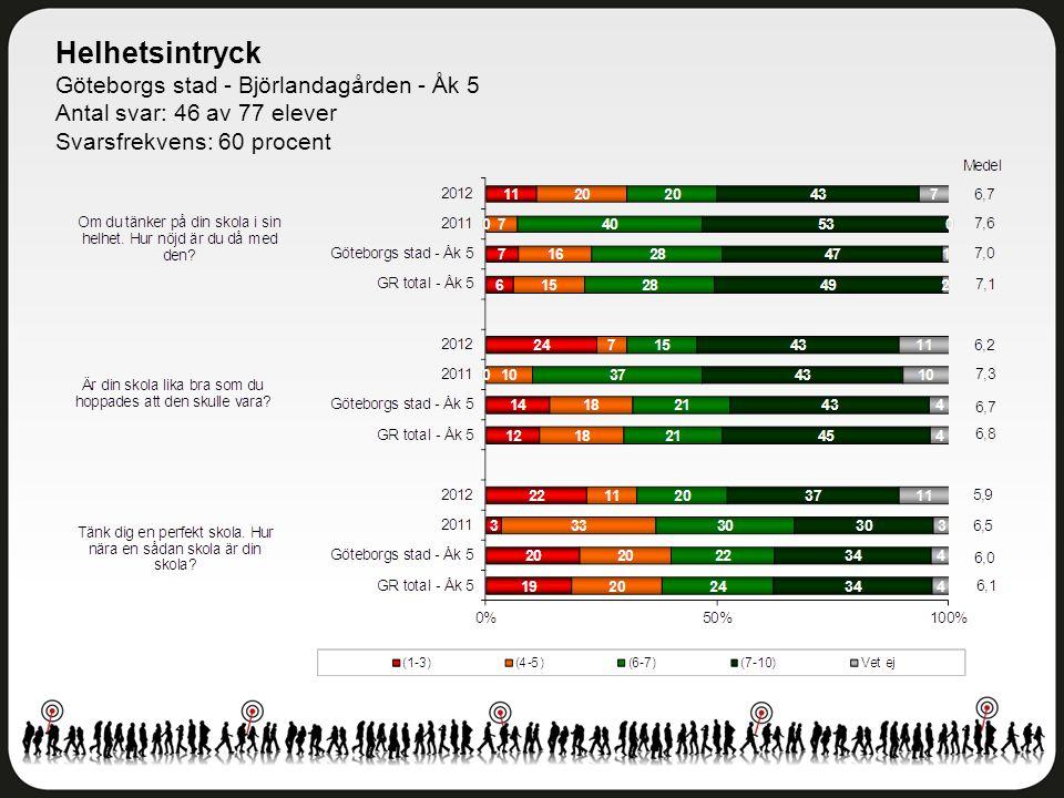 Helhetsintryck Göteborgs stad - Björlandagården - Åk 5 Antal svar: 46 av 77 elever Svarsfrekvens: 60 procent