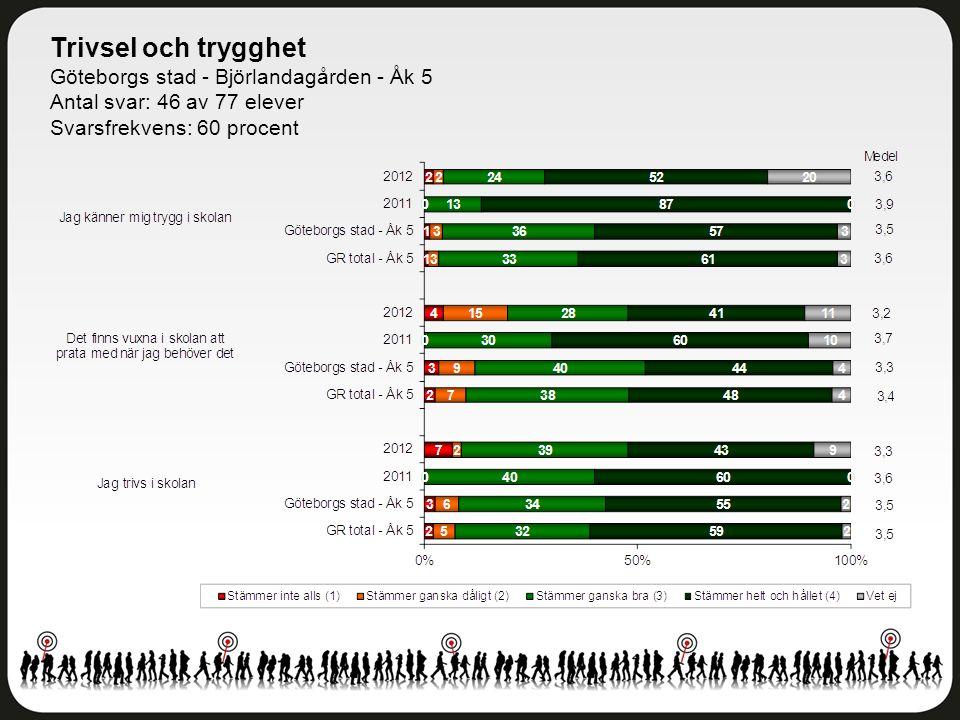 Trivsel och trygghet Göteborgs stad - Björlandagården - Åk 5 Antal svar: 46 av 77 elever Svarsfrekvens: 60 procent