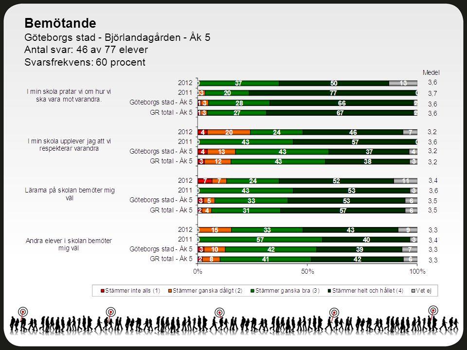 Bemötande Göteborgs stad - Björlandagården - Åk 5 Antal svar: 46 av 77 elever Svarsfrekvens: 60 procent