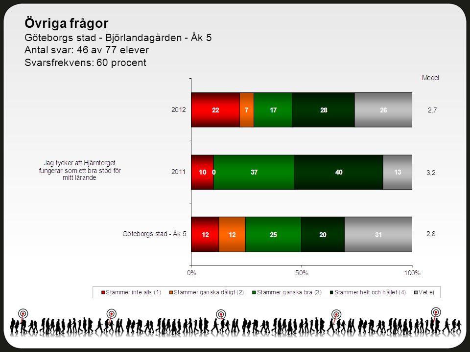Övriga frågor Göteborgs stad - Björlandagården - Åk 5 Antal svar: 46 av 77 elever Svarsfrekvens: 60 procent