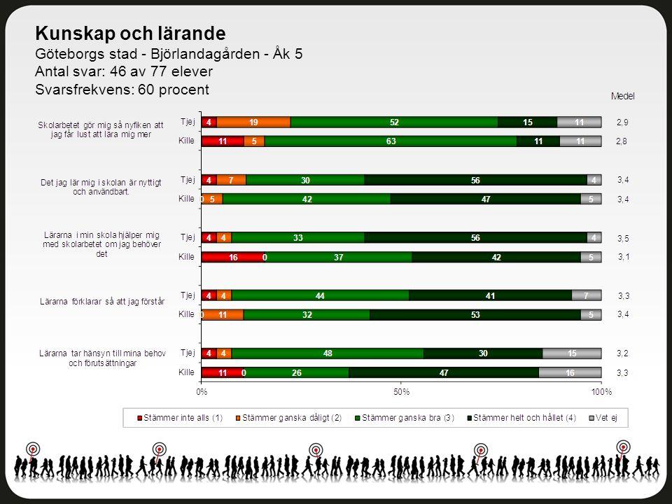 Kunskap och lärande Göteborgs stad - Björlandagården - Åk 5 Antal svar: 46 av 77 elever Svarsfrekvens: 60 procent