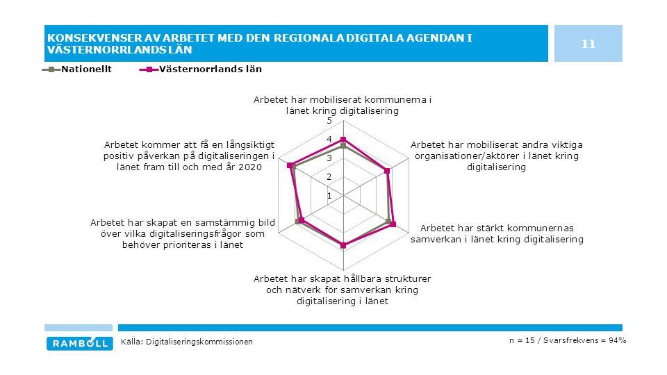 KONSEKVENSER AV ARBETET MED DEN REGIONALA DIGITALA AGENDAN I VÄSTERNORRLANDS LÄN n = 15 / Svarsfrekvens = 94% Källa: Digitaliseringskommissionen 11