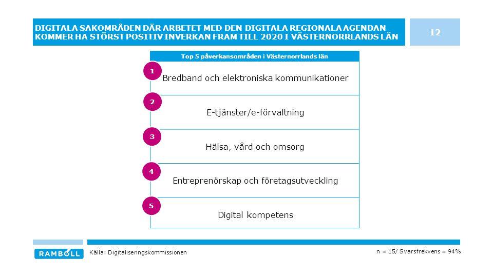 Bredband och elektroniska kommunikationer E-tjänster/e-förvaltning Hälsa, vård och omsorg Entreprenörskap och företagsutveckling Digital kompetens DIGITALA SAKOMRÅDEN DÄR ARBETET MED DEN DIGITALA REGIONALA AGENDAN KOMMER HA STÖRST POSITIV INVERKAN FRAM TILL 2020 I VÄSTERNORRLANDS LÄN Top 5 påverkansområden i Västernorrlands län Källa: Digitaliseringskommissionen n = 15/ Svarsfrekvens = 94% 12 3 4 5 1 2
