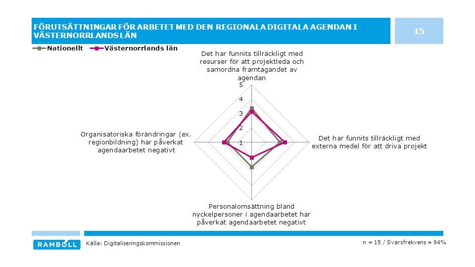 FÖRUTSÄTTNINGAR FÖR ARBETET MED DEN REGIONALA DIGITALA AGENDAN I VÄSTERNORRLANDS LÄN n = 15 / Svarsfrekvens = 94% Källa: Digitaliseringskommissionen 15