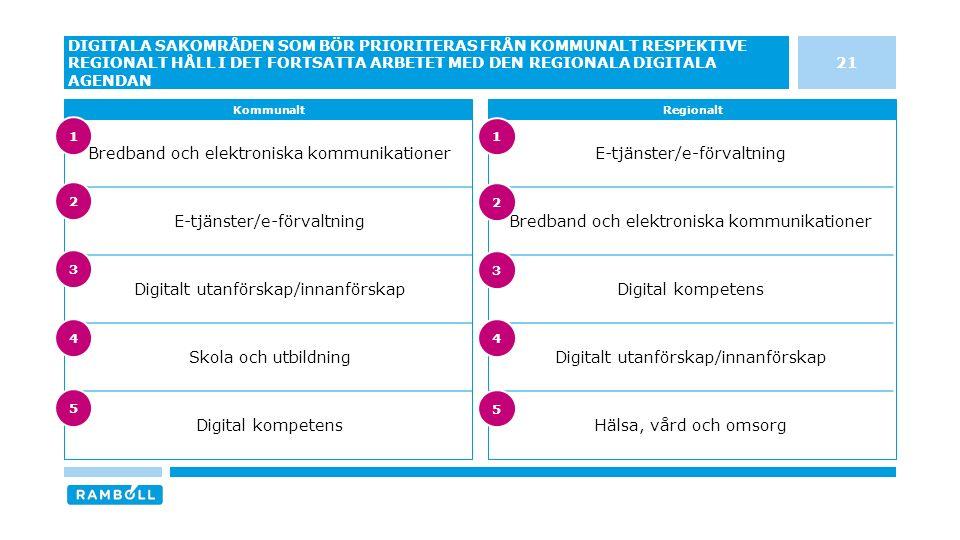 E-tjänster/e-förvaltning Bredband och elektroniska kommunikationer Digital kompetens Digitalt utanförskap/innanförskap Hälsa, vård och omsorg Bredband och elektroniska kommunikationer E-tjänster/e-förvaltning Digitalt utanförskap/innanförskap Skola och utbildning Digital kompetens 21 DIGITALA SAKOMRÅDEN SOM BÖR PRIORITERAS FRÅN KOMMUNALT RESPEKTIVE REGIONALT HÅLL I DET FORTSATTA ARBETET MED DEN REGIONALA DIGITALA AGENDAN KommunaltRegionalt 3 4 5 1 2 3 4 5 1 2