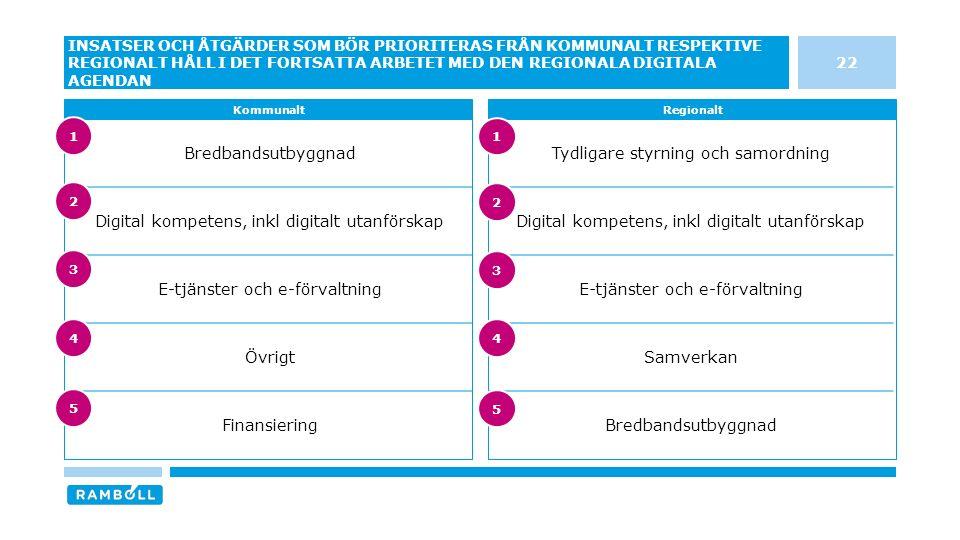 Tydligare styrning och samordning Digital kompetens, inkl digitalt utanförskap E-tjänster och e-förvaltning Samverkan Bredbandsutbyggnad Digital kompetens, inkl digitalt utanförskap E-tjänster och e-förvaltning Övrigt Finansiering 22 INSATSER OCH ÅTGÄRDER SOM BÖR PRIORITERAS FRÅN KOMMUNALT RESPEKTIVE REGIONALT HÅLL I DET FORTSATTA ARBETET MED DEN REGIONALA DIGITALA AGENDAN KommunaltRegionalt 3 4 5 1 2 3 4 5 1 2
