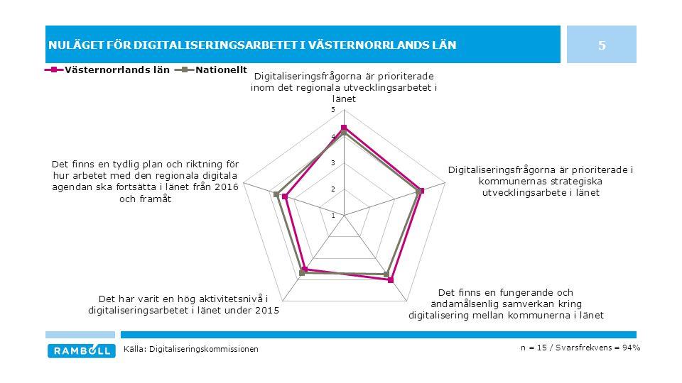 NULÄGET FÖR DIGITALISERINGSARBETET I VÄSTERNORRLANDS LÄN 5 n = 15 / Svarsfrekvens = 94% Källa: Digitaliseringskommissionen