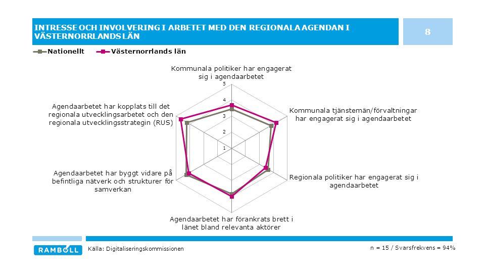 INTRESSE OCH INVOLVERING I ARBETET MED DEN REGIONALA AGENDAN I VÄSTERNORRLANDS LÄN n = 15 / Svarsfrekvens = 94% Källa: Digitaliseringskommissionen 8