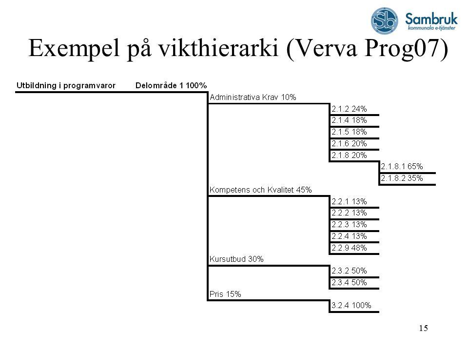 15 Exempel på vikthierarki (Verva Prog07)