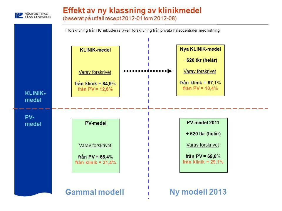 Effekt av ny klassning av klinikmedel (baserat på utfall recept 2012-01 tom 2012-08) KLINIK-medel Varav förskrivet från klinik = 84,9% från PV = 12,6% I förskrivning från HC inkluderas även förskrivning från privata hälsocentraler med listning PV-medel Varav förskrivet från PV = 66,4% från klinik = 31,4% Nya KLINIK-medel - 620 tkr (helår) Varav förskrivet från klinik = 87,1% från PV = 10,4% PV-medel 2011 + 620 tkr (helår) Varav förskrivet från PV = 68,6% från klinik = 29,1% Gammal modell Ny modell 2013 KLINIK- medel PV- medel