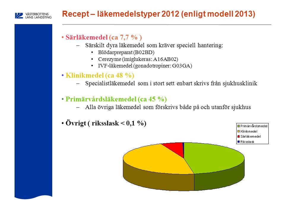 Recept – läkemedelstyper 2012 (enligt modell 2013) Särläkemedel (ca 7,7 % ) –Särskilt dyra läkemedel som kräver speciell hantering: Blödarpreparat (B02BD) Cerezyme (imiglukeras: A16AB02) IVF-läkemedel (gonadotropiner: G03GA) Klinikmedel (ca 48 %) –Specialistläkemedel som i stort sett enbart skrivs från sjukhusklinik Primärvårdsläkemedel (ca 45 %) –Alla övriga läkemedel som förskrivs både på och utanför sjukhus Övrigt ( riksslask < 0,1 %)