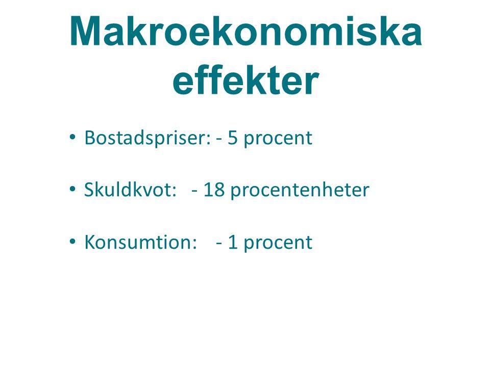 Makroekonomiska effekter Bostadspriser:- 5 procent Skuldkvot: - 18 procentenheter Konsumtion:- 1 procent