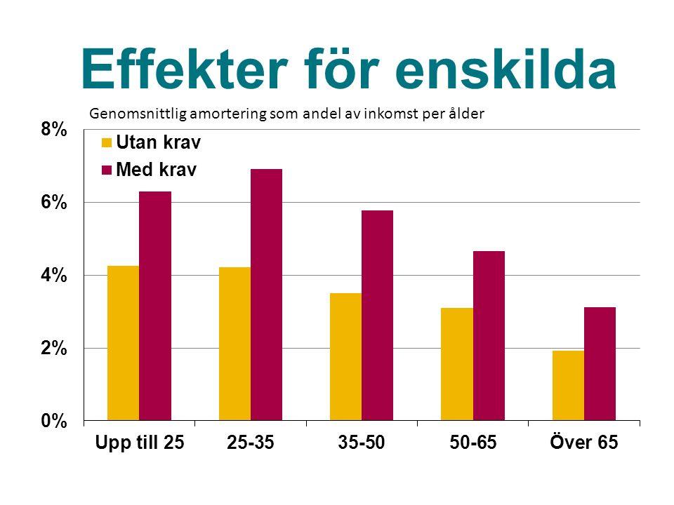 Genomsnittlig amortering som andel av inkomst per ålder Effekter för enskilda