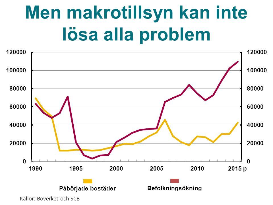 Påbörjade bostäder Befolkningsökning Källor: Boverket och SCB Men makrotillsyn kan inte lösa alla problem