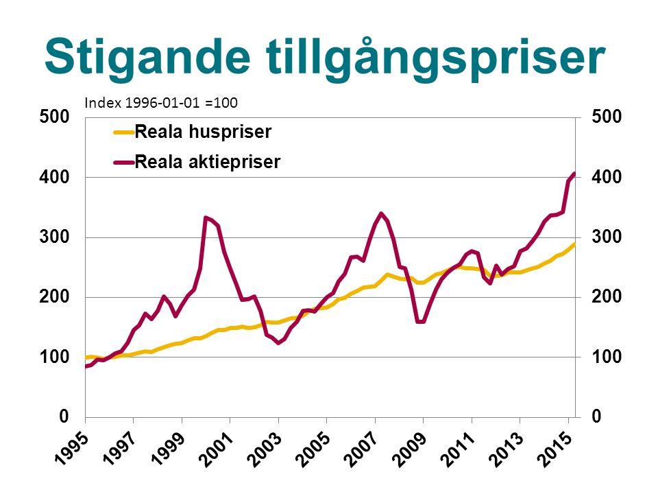 Stigande tillgångspriser Index 1996-01-01 =100
