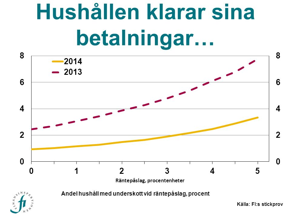 Andel hushåll med underskott vid räntepåslag, procent Hushållen klarar sina betalningar… Källa: FI:s stickprov