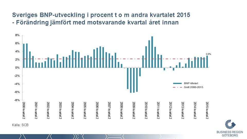 Sveriges BNP-utveckling i procent t o m andra kvartalet 2015 - Förändring jämfört med motsvarande kvartal året innan Källa: SCB