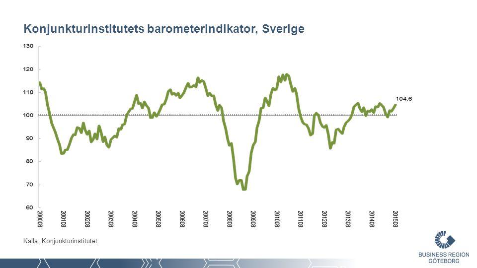 Tillväxt i företagens lönesumma - Förändring jämfört med motsvarande kvartal året innan Källa: SCB