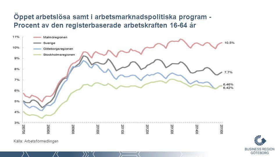 Öppet arbetslösa samt i arbetsmarknadspolitiska program - Procent av den registerbaserade arbetskraften 16-64 år Källa: Arbetsförmedlingen