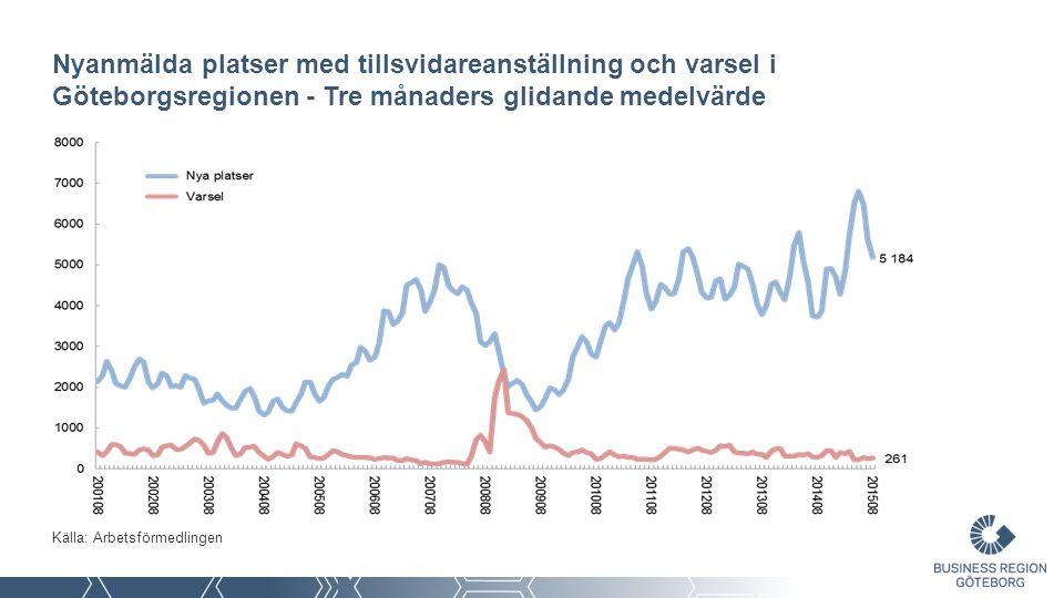 Folkökning i Göteborgsregionen Källa: SCB