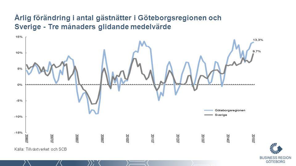 Årlig förändring i antal gästnätter i Göteborgsregionen och Sverige - Tre månaders glidande medelvärde Källa: Tillväxtverket och SCB