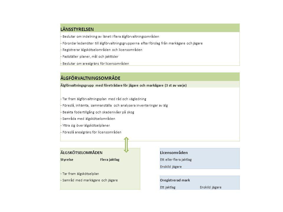 LÄNSSTYRELSEN - Beslutar om indelning av länet i flera älgförvaltningsområden - Förordar ledamöter till älgförvaltningsgrupperna efter förslag från markägare och jägare - Registrerar älgskötselområden och licensområden - Fastställer planer, mål och jakttider - Beslutar om arealgräns för licensområden ÄLGFÖRVALTNINGSOMRÅDE Älgförvaltningsgrupp med företrädare för jägare och markägare (3 st av varje) - Tar fram älgförvaltningsplan med råd och vägledning - Föreslå, inhämta, sammanställa och analysera inventeringar av älg - Beakta fodertillgång och skadenivåer på skog - Samråda med älgskötselområden - Yttra sig över älgskötselplaner - Föreslå arealgräns för licensområden ÄLGSKÖTSELOMRÅDEN Licensområden Styrelse Flera jaktlagEtt eller flera jaktlag Enskild jägare - Tar fram älgskötselplan - Samråd med markägare och jägareOregistrerad mark Ett jaktlagEnskild jägare