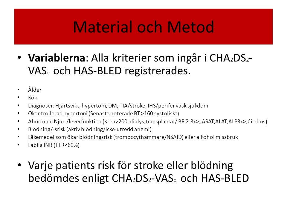Material och Metod Variablerna: Alla kriterier som ingår i CHA 2 DS 2 - VAS c och HAS-BLED registrerades.