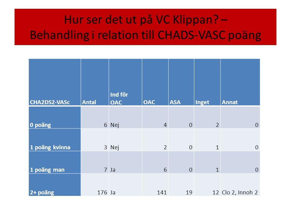 Hur ser det ut på VC Klippan.