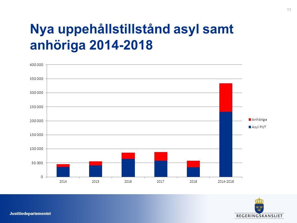 Justitiedepartementet Nya uppehållstillstånd asyl samt anhöriga 2014-2018 11