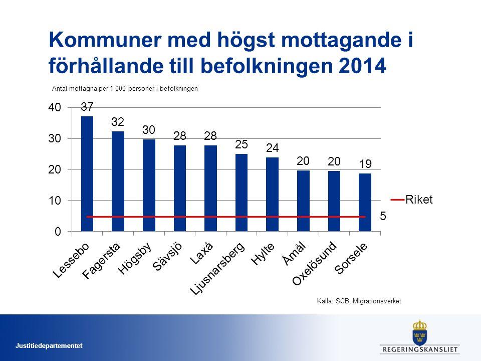 Justitiedepartementet Kommuner med högst mottagande i förhållande till befolkningen 2014 Antal mottagna per 1 000 personer i befolkningen Källa: SCB,
