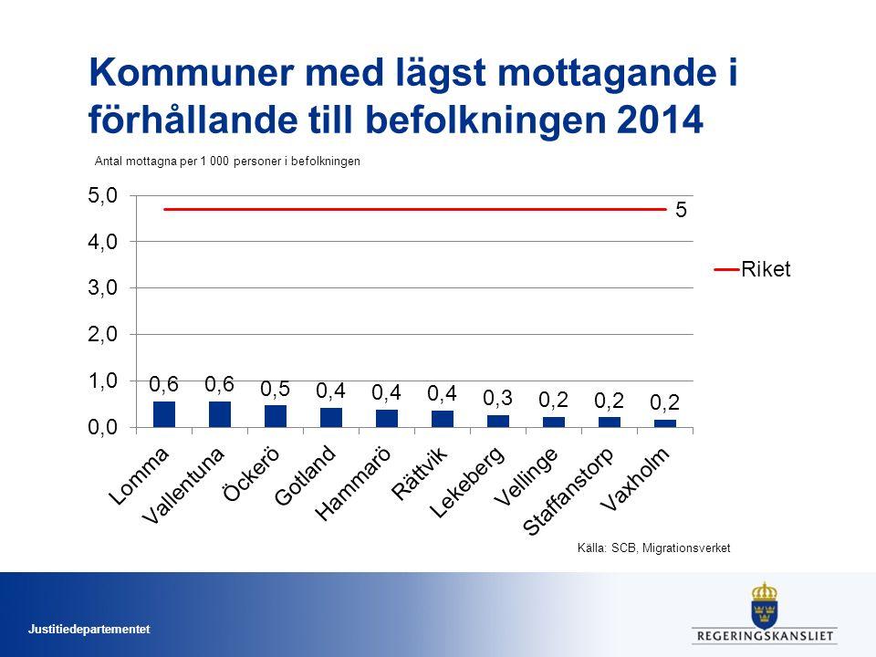 Justitiedepartementet Kommuner med lägst mottagande i förhållande till befolkningen 2014 Antal mottagna per 1 000 personer i befolkningen Källa: SCB,