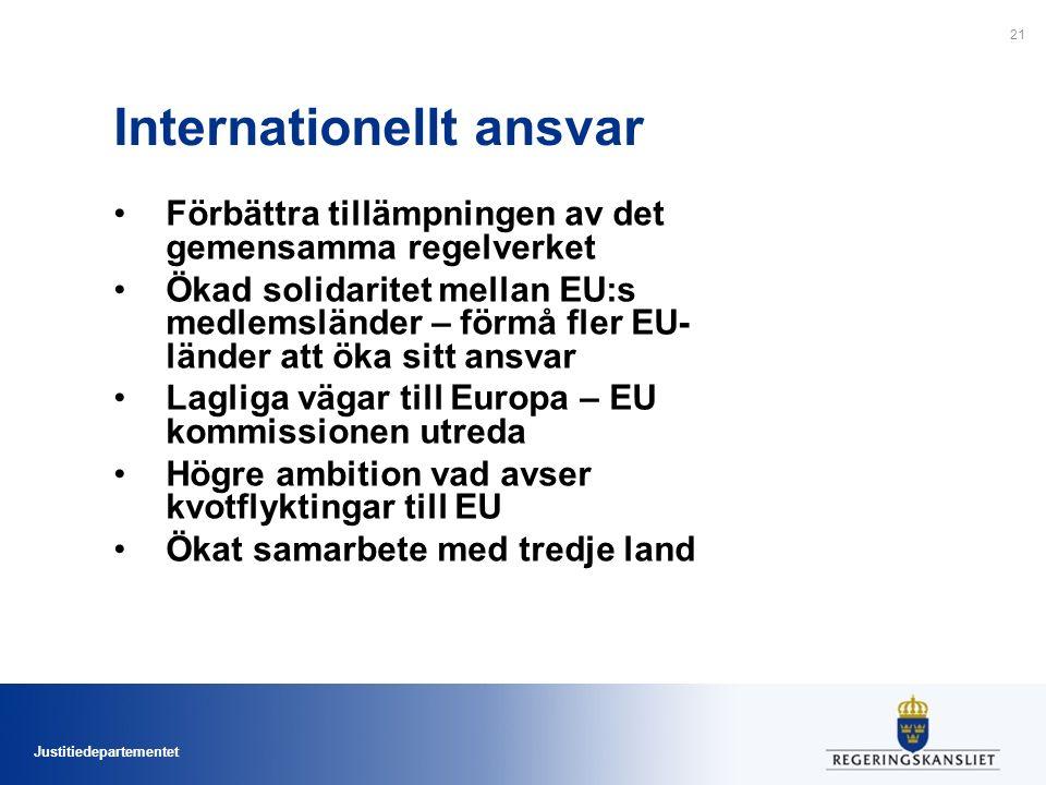 Justitiedepartementet Internationellt ansvar Förbättra tillämpningen av det gemensamma regelverket Ökad solidaritet mellan EU:s medlemsländer – förmå fler EU- länder att öka sitt ansvar Lagliga vägar till Europa – EU kommissionen utreda Högre ambition vad avser kvotflyktingar till EU Ökat samarbete med tredje land 21